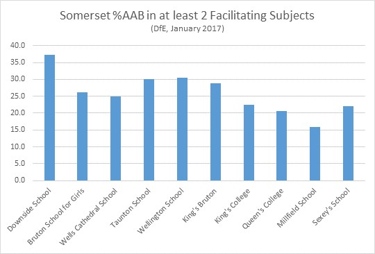Somerset AAB in at least 3 facilitating subjects chart